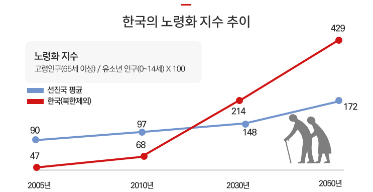한국의 노력화 추이
