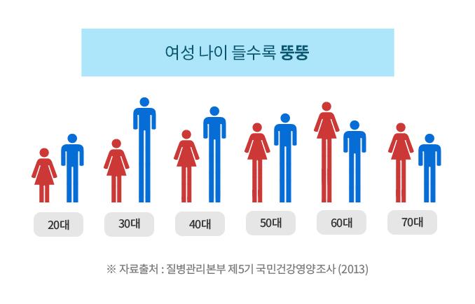 여성 나이들수록 뚱뚱